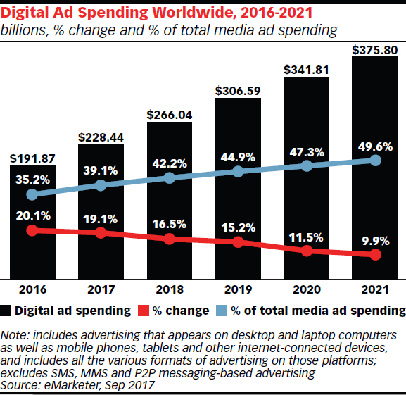 Worldwide ad Digital spending
