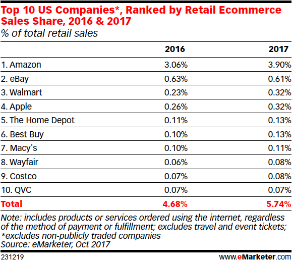 Top 10 US companies ranked by retail ecommerce sales share
