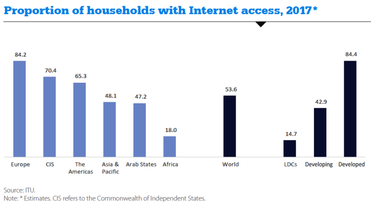 Proportion of households with Internet access - 2017