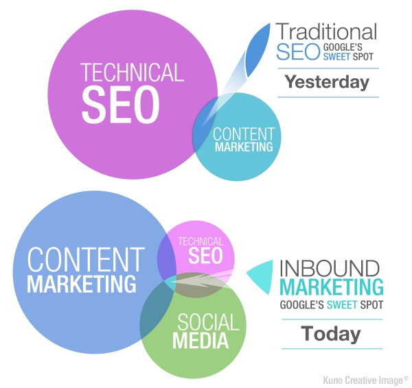SEO_vs_Content_Marketing